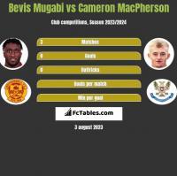 Bevis Mugabi vs Cameron MacPherson h2h player stats