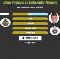 Jakov Filipovic vs Aleksandar Filipovic h2h player stats