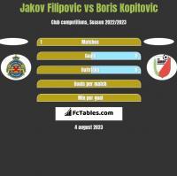 Jakov Filipovic vs Boris Kopitovic h2h player stats