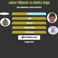 Jakov Filipovic vs Dmitry Baga h2h player stats