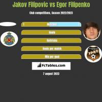 Jakov Filipovic vs Egor Filipenko h2h player stats
