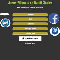 Jakov Filipovic vs Daniil Chalov h2h player stats