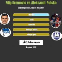 Filip Uremovic vs Aleksandr Putsko h2h player stats