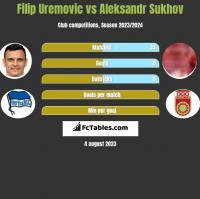 Filip Uremovic vs Aleksandr Sukhov h2h player stats
