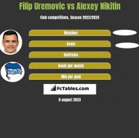 Filip Uremovic vs Alexey Nikitin h2h player stats