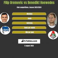 Filip Uremovic vs Benedikt Hoewedes h2h player stats
