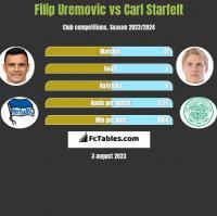Filip Uremovic vs Carl Starfelt h2h player stats