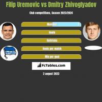 Filip Uremovic vs Dmitry Zhivoglyadov h2h player stats