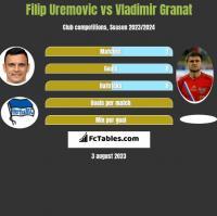 Filip Uremovic vs Vladimir Granat h2h player stats
