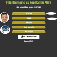 Filip Uremovic vs Konstantin Pliev h2h player stats