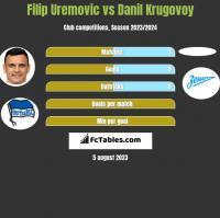 Filip Uremovic vs Danil Krugovoy h2h player stats