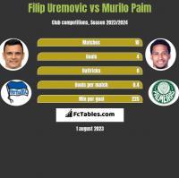 Filip Uremovic vs Murilo Paim h2h player stats