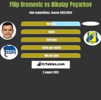 Filip Uremovic vs Nikolay Poyarkov h2h player stats