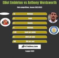 Elliot Embleton vs Anthony Wordsworth h2h player stats