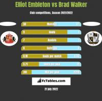 Elliot Embleton vs Brad Walker h2h player stats