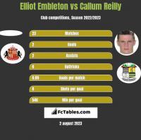 Elliot Embleton vs Callum Reilly h2h player stats