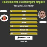 Elliot Embleton vs Christopher Maguire h2h player stats