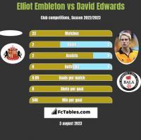 Elliot Embleton vs David Edwards h2h player stats