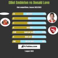 Elliot Embleton vs Donald Love h2h player stats