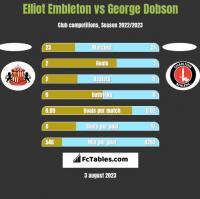 Elliot Embleton vs George Dobson h2h player stats