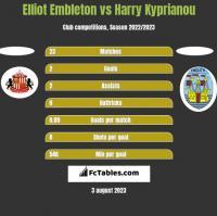 Elliot Embleton vs Harry Kyprianou h2h player stats