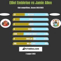 Elliot Embleton vs Jamie Allen h2h player stats
