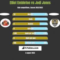 Elliot Embleton vs Jodi Jones h2h player stats