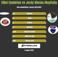 Elliot Embleton vs Jordy Hiwula-Mayifuila h2h player stats