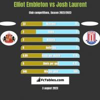 Elliot Embleton vs Josh Laurent h2h player stats