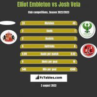 Elliot Embleton vs Josh Vela h2h player stats