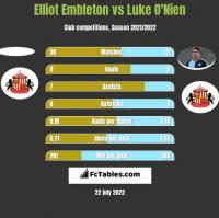 Elliot Embleton vs Luke O'Nien h2h player stats