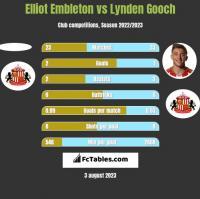 Elliot Embleton vs Lynden Gooch h2h player stats