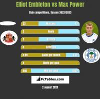 Elliot Embleton vs Max Power h2h player stats