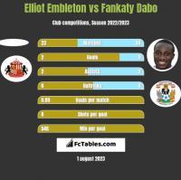 Elliot Embleton vs Fankaty Dabo h2h player stats