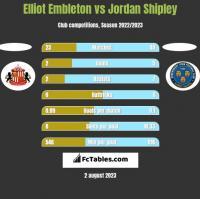 Elliot Embleton vs Jordan Shipley h2h player stats