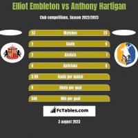 Elliot Embleton vs Anthony Hartigan h2h player stats