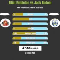 Elliot Embleton vs Jack Rudoni h2h player stats