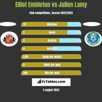 Elliot Embleton vs Julien Lamy h2h player stats