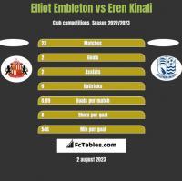 Elliot Embleton vs Eren Kinali h2h player stats