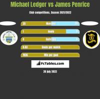 Michael Ledger vs James Penrice h2h player stats