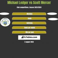 Michael Ledger vs Scott Mercer h2h player stats