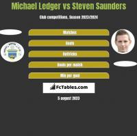Michael Ledger vs Steven Saunders h2h player stats