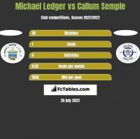 Michael Ledger vs Callum Semple h2h player stats
