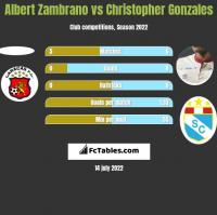 Albert Zambrano vs Christopher Gonzales h2h player stats