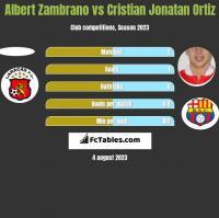 Albert Zambrano vs Cristian Jonatan Ortiz h2h player stats