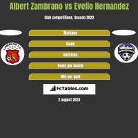 Albert Zambrano vs Evelio Hernandez h2h player stats