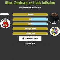 Albert Zambrano vs Frank Feltscher h2h player stats
