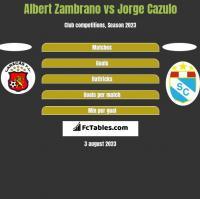 Albert Zambrano vs Jorge Cazulo h2h player stats