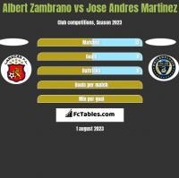 Albert Zambrano vs Jose Andres Martinez h2h player stats