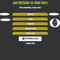 Jan Hurtado vs Dani Cure h2h player stats